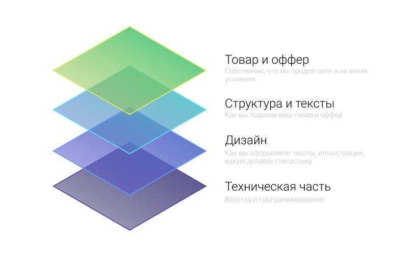 Увеличение конверсии сайта через настройки сайта